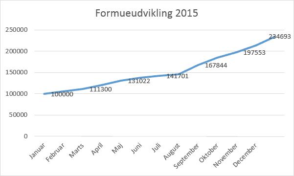 Formueudvikling2015