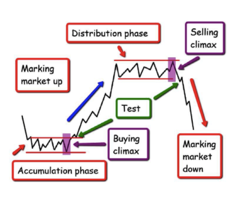 volume spread analysis trade