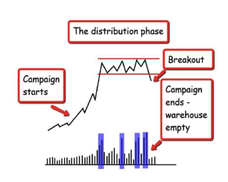 volume spread analysis-vsa