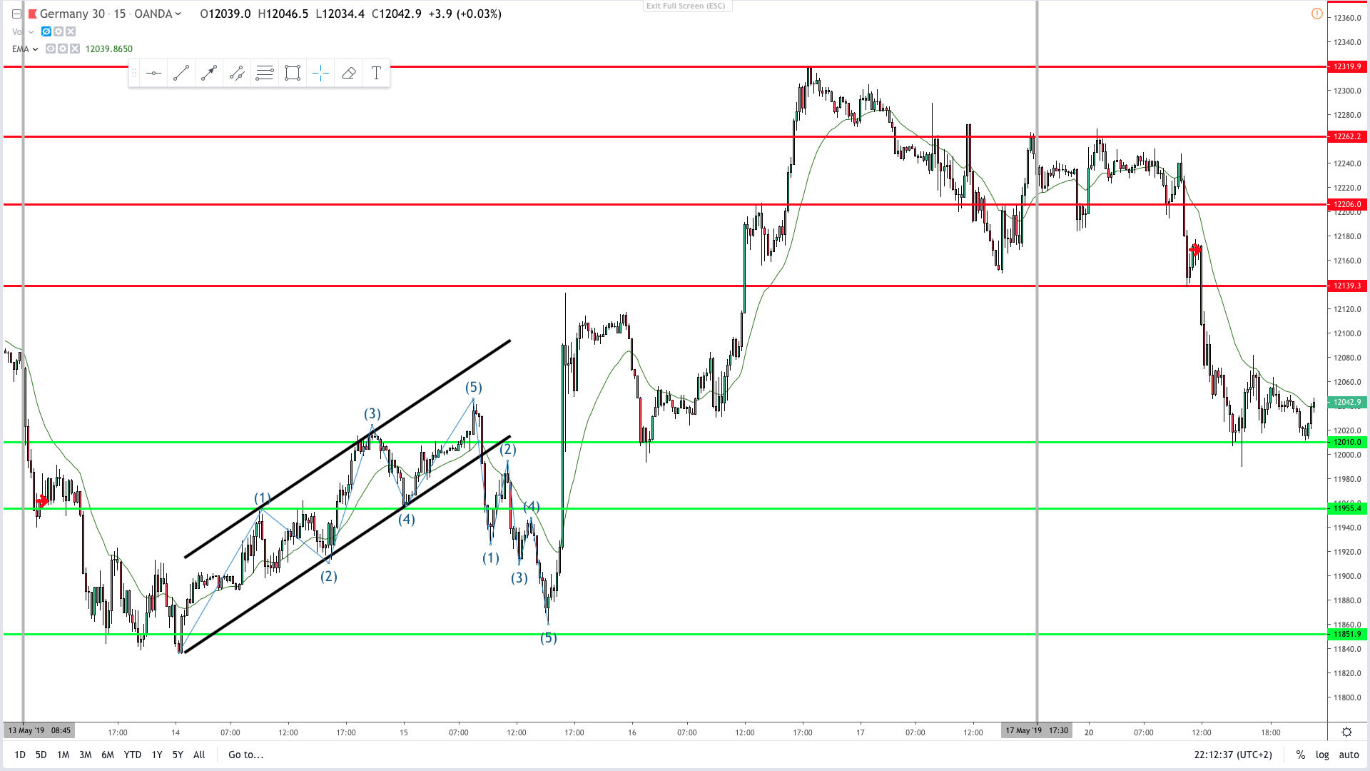 Dax price action