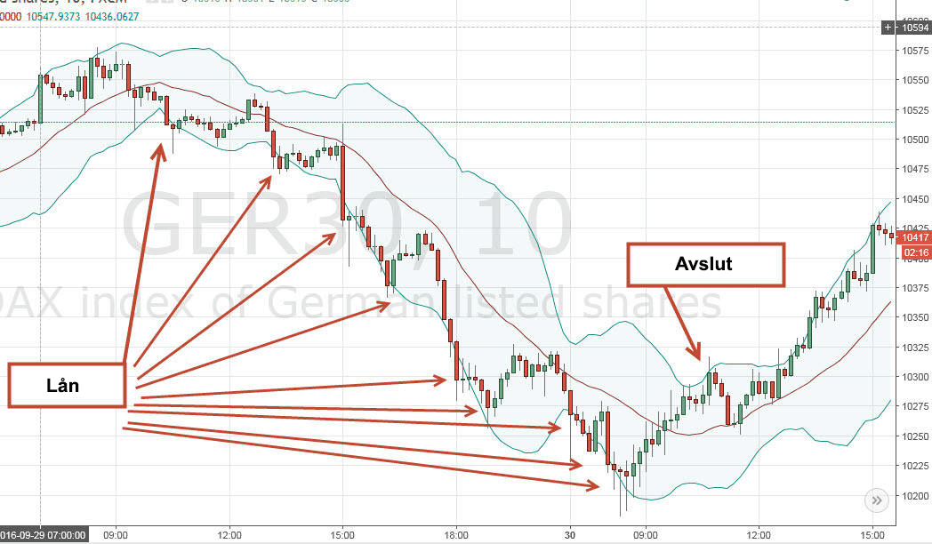 Bollinger Bands (BB) — Technical Analysis and Trading Ideas