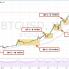 Är Bitcoin död?