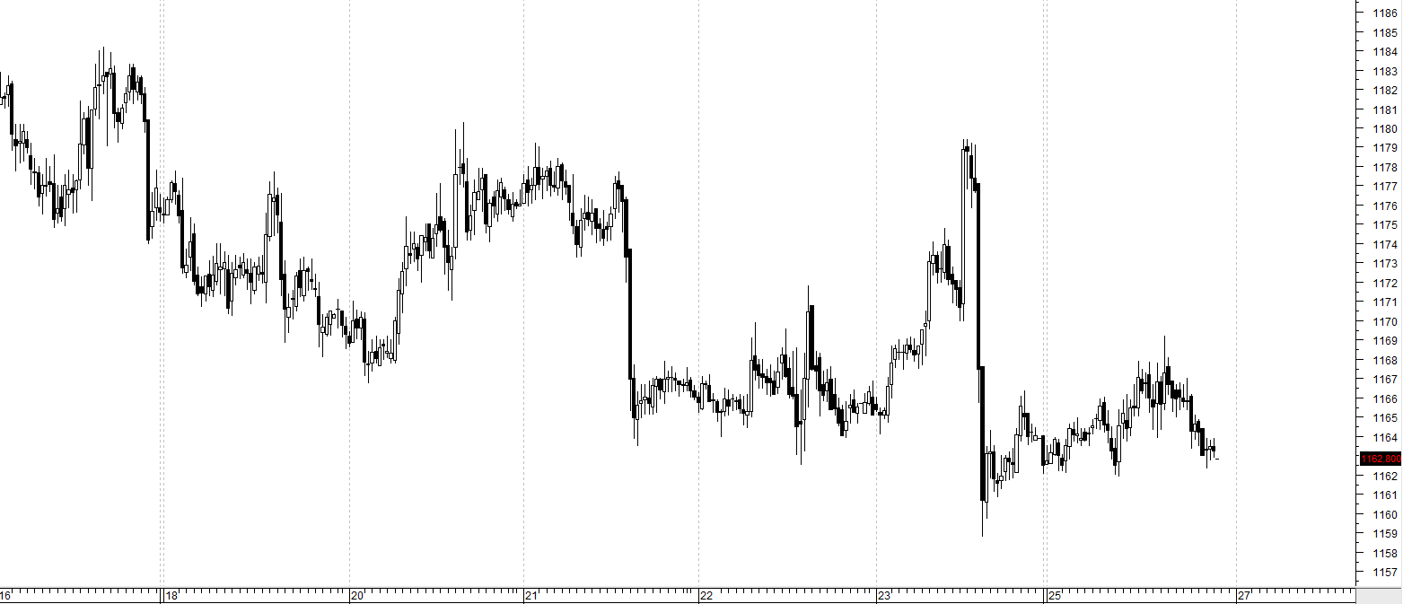 Daytrading - guld
