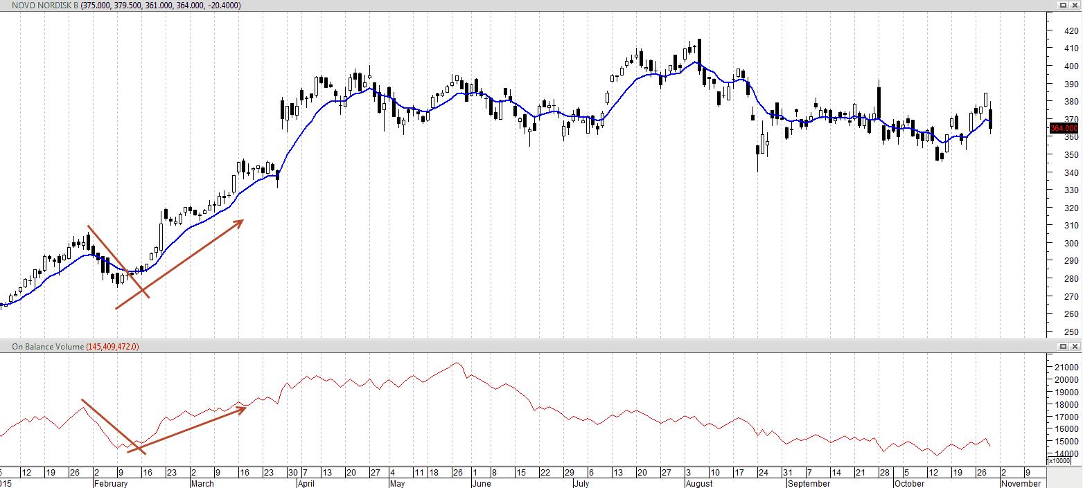 Indikator-OBV