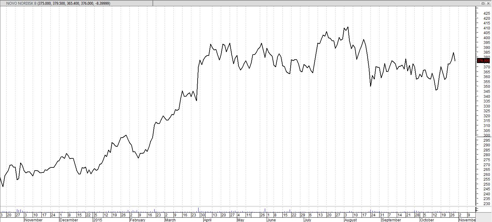 Novo-linje