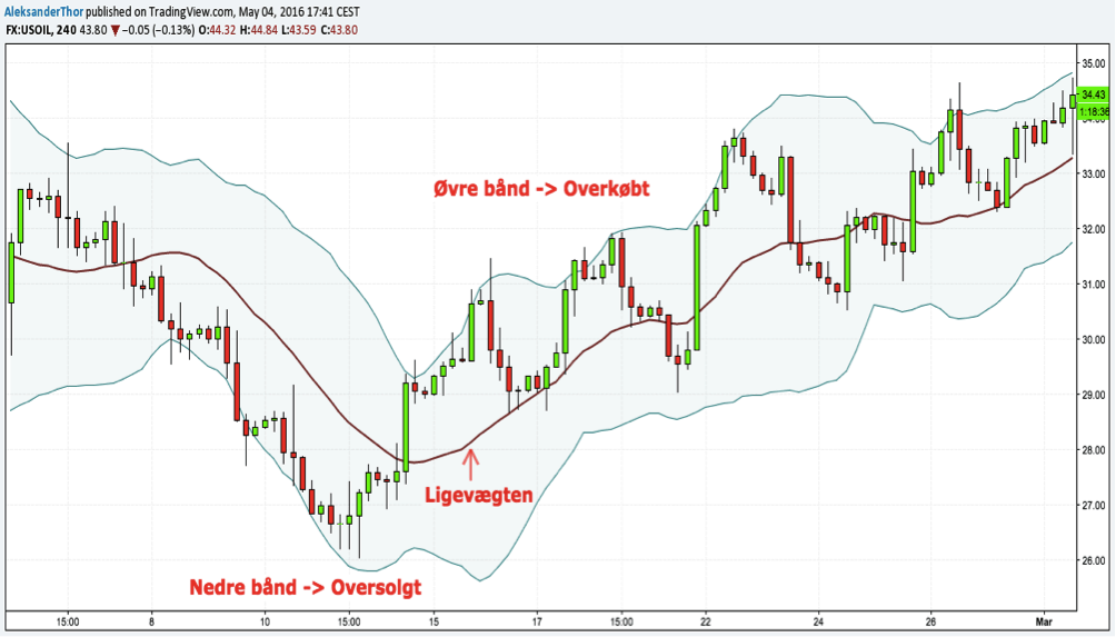 A complete explanation of Bollinger Bands