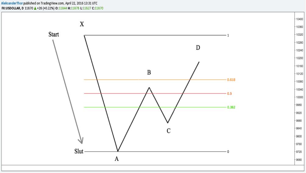 introduktion harmoniske mønstre