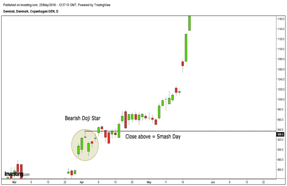Bearish Doji Star Candlestick