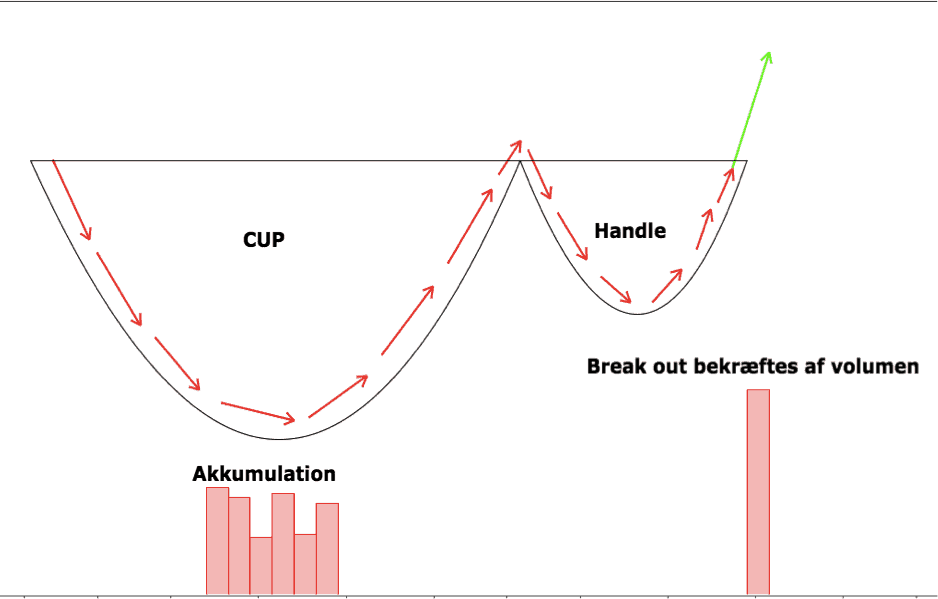 the cup and handle pattern