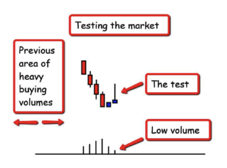 volume-spread-analysis