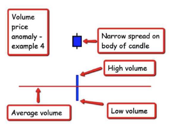 volume spread analysis daytrader