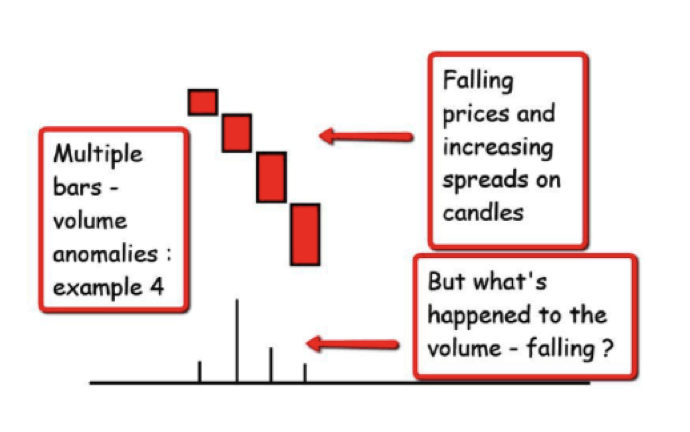 volume spread analysis daytrading