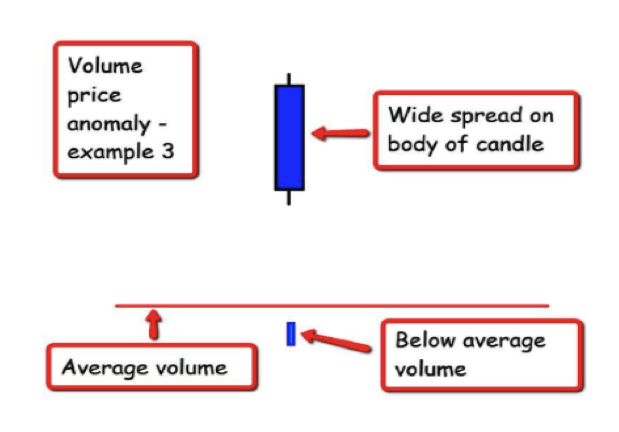 volume spread analysis method