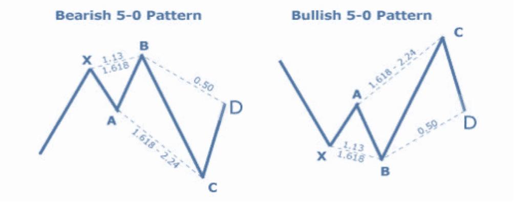 Shark Pattern Trading
