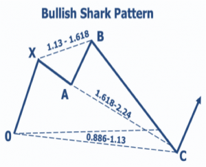 bullish shark pattern