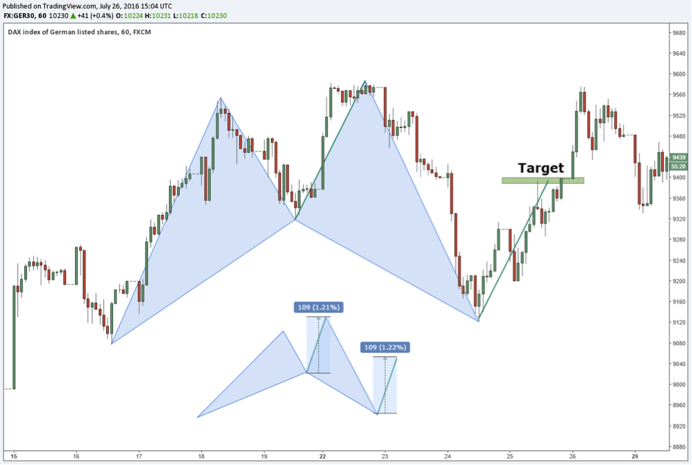shark pattern daytrader