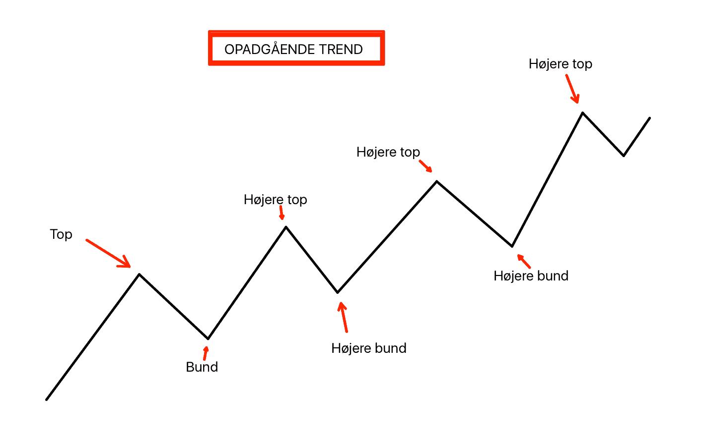 opadgaaende-trend